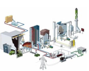 Automatisering huisvuilverbrandingsoven met energierecuperatie