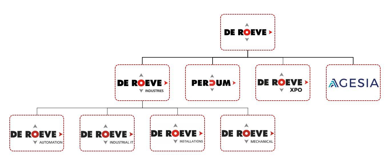 De Roeve organigram
